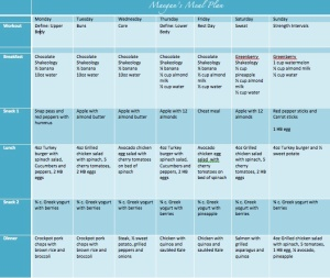 meal plan, piyo meal plan, clean eating, piyo progress