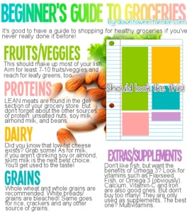 guide to grocery shopping, how to meal plan, clean eating tips