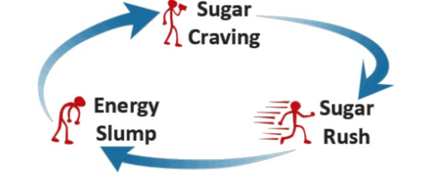 Sugar cycle