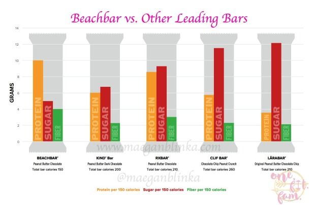 Maegan Blinka, Megan Blinka, Beachbars, What are Beachbars, What bars are best for the 21 day fix, what are the container equivalents for the Beachbars, What are the ingredients in the Beachbars, Are the Beachbars Gluten Free, Are the Beachbars vegan, What is the protein source to the Beachbars, What is the most healthy bar on the go, what bars are best when trying to lose weight, Snack bar that is low on the glycemic index, How many calories are in the BeachBars, no selfie control, Target tanks, how does the beachbar compare to Rx bars, how does the beachbar compare to Kind bars, how does the beachbar compare to Larabars, how does the beachbar compare to Clif Bars