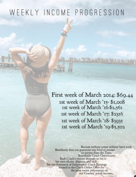 Weekly income progression